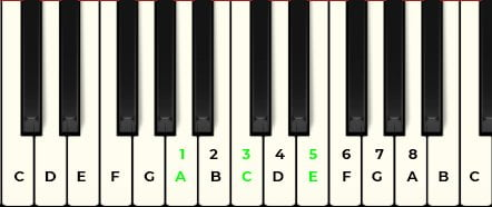 how to make a minor chords piano