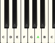 Piano with notes labelled. A note highlighted