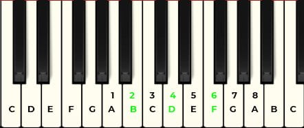 piano tutorial a minor scale notes numbered b diminished chord