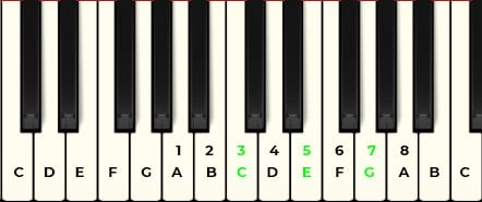piano tutorial a minor scale numbered notes c major chord
