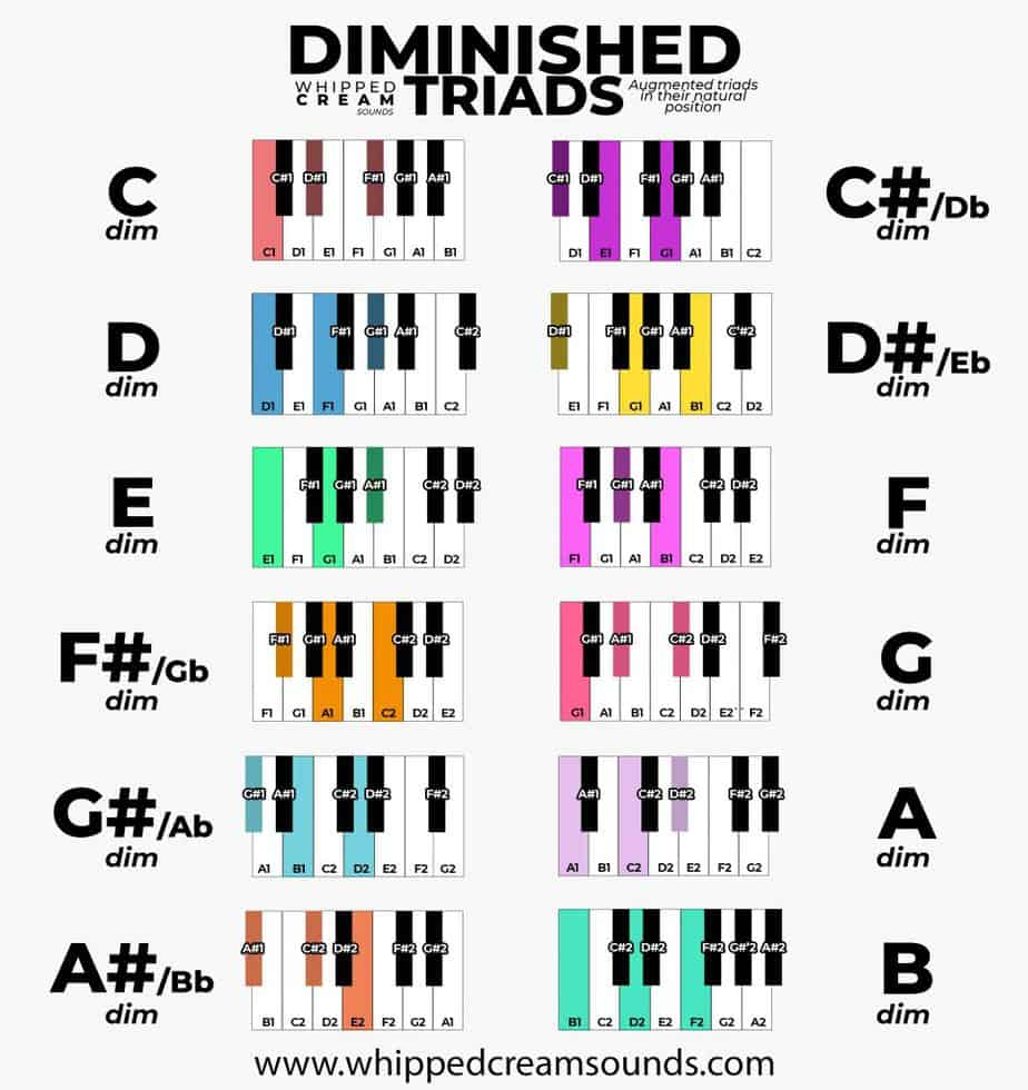 diminished chords piano chart